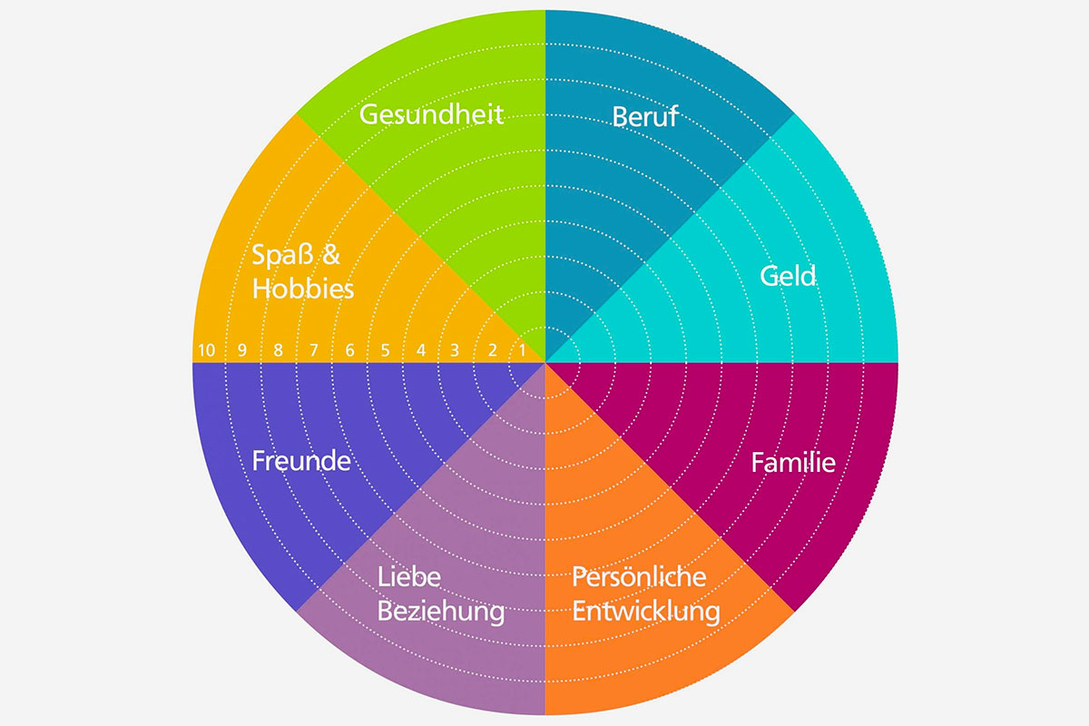 Chart Wheel of Life